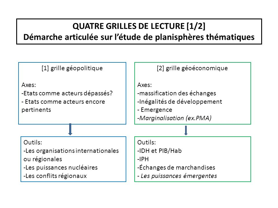 QUATRE GRILLES DE LECTURE [1/2]